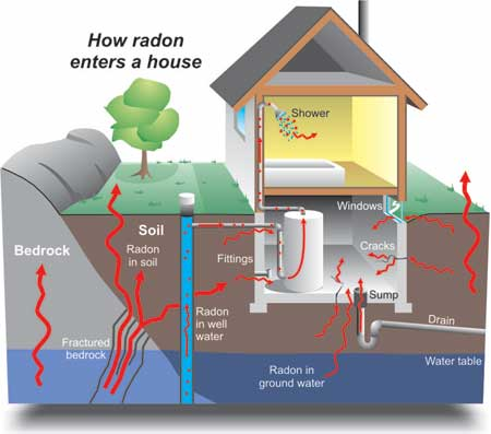 how radon spreads
