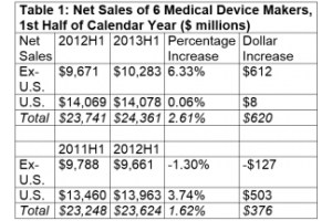 Analyst: Medical device tax is causing 'significant harm'