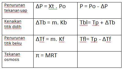 Rumus sifat koligatif larutan nonelektrolit