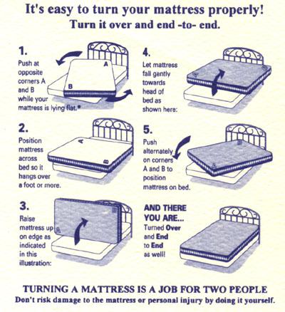 Mattress Rotation Diagram