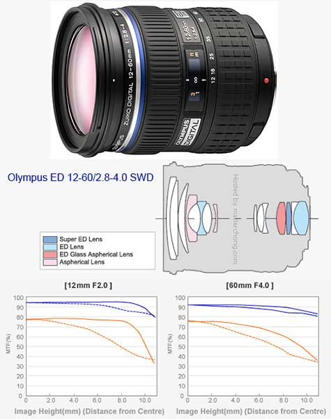 New ZUIKO DIGITAL ED 12-60mm f2.8-4.0 SWD