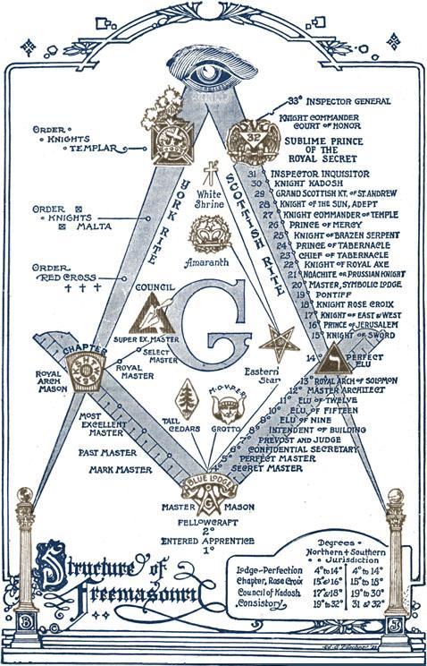 Masonry Rites Paths Compass