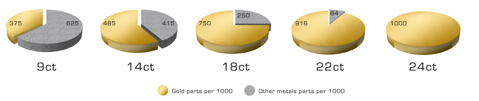 gold carat pie chart