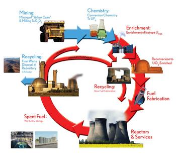 Nuclear Fuel Cycle}