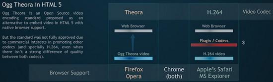 online-video-encoding-formats-war-theora-native-plugin_2.jpg