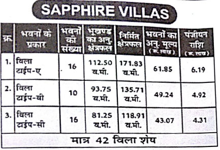 Details of Villas Available in MPHB Sapphire Part City Phase-I, Katara Hills Bhopal