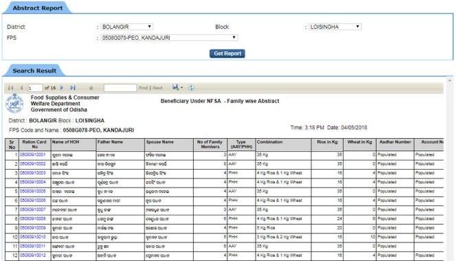 Odisha New Ration Card List Download