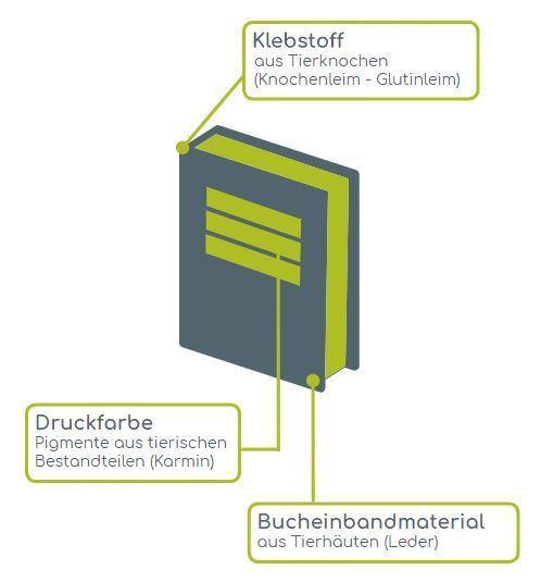 buecher - Vegane Bücher aus Graspapier
