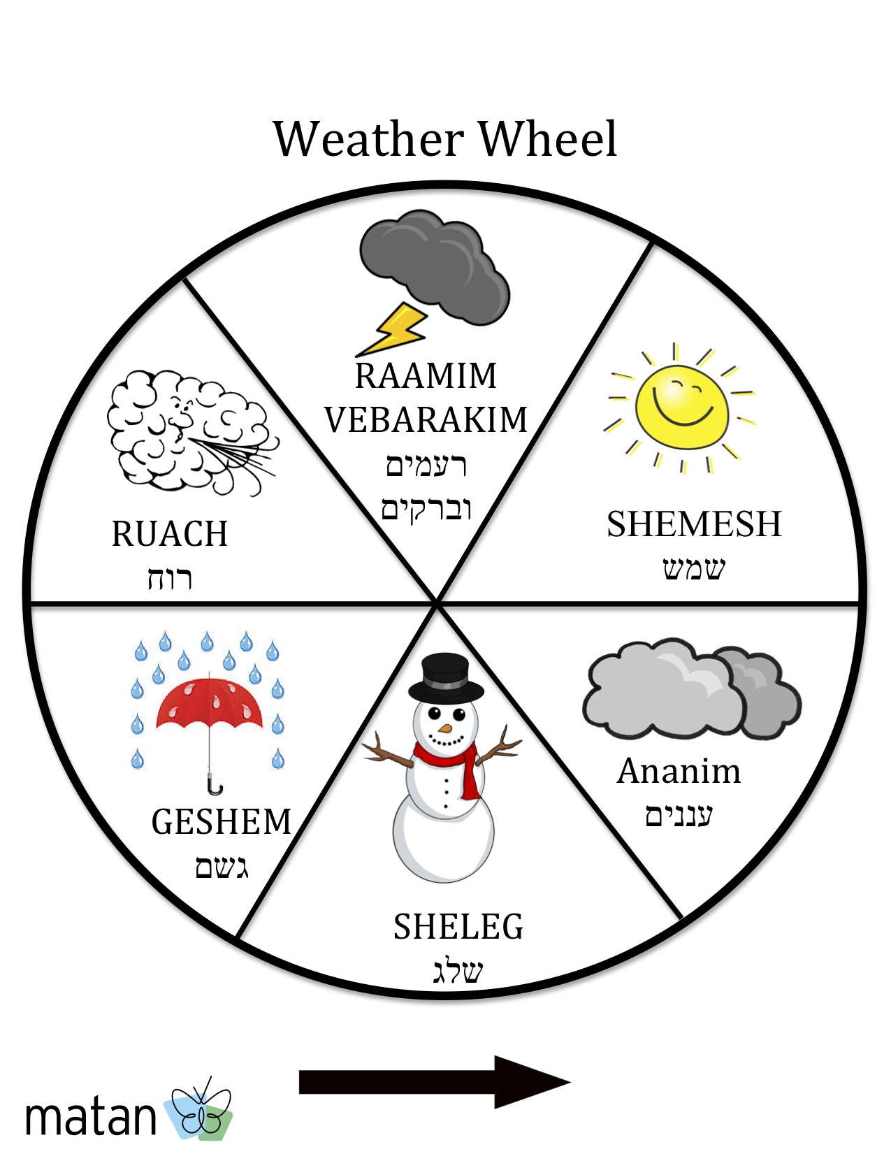 Weather Wheel Coloring Page Coloring Pages
