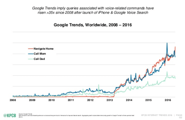 voice-search-google-trend