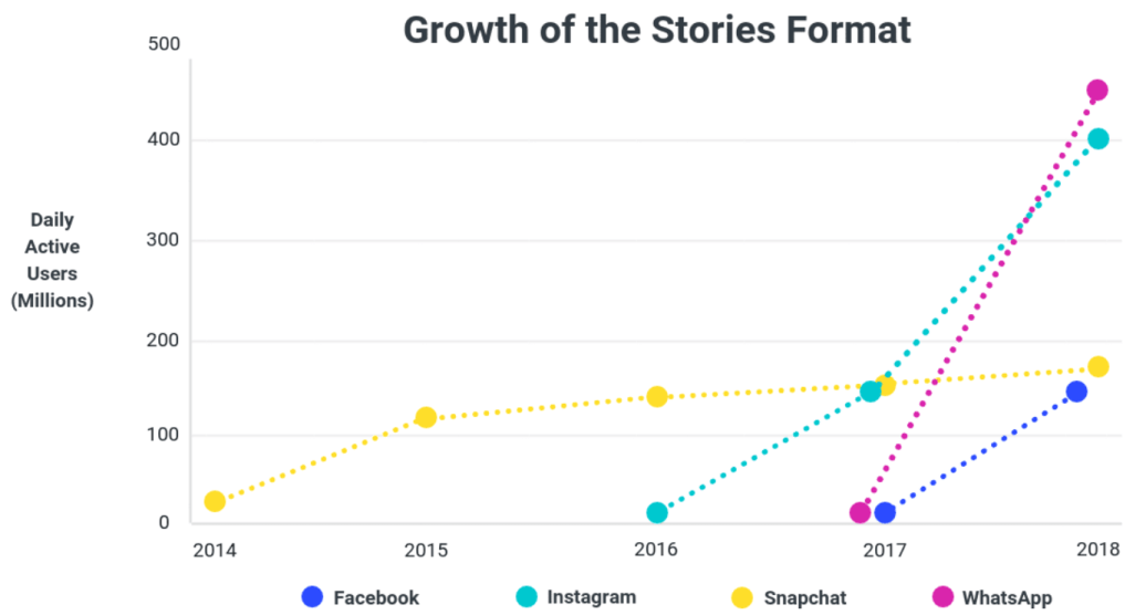 instagram-stories-growth