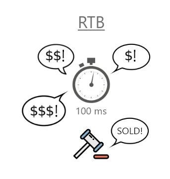 Real time bidding rtb infographic