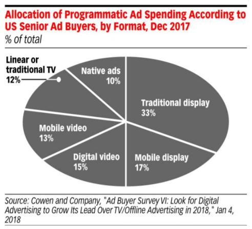 allocation-of-programmatic-ad-spend