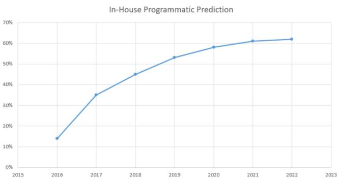Programmatic in house prediction graph until 2022