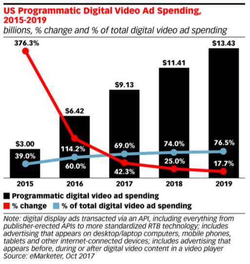 programmatic-digital-video-ad-spend