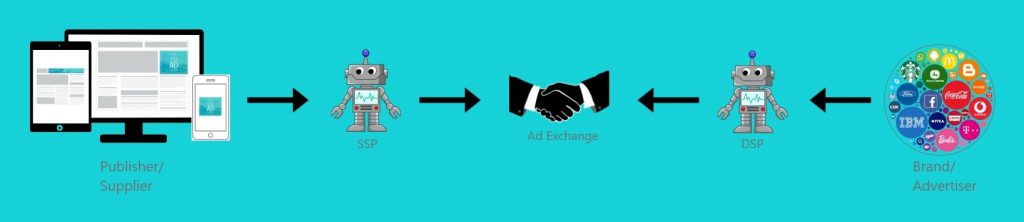 Ad exchange connected to ssp and dsp