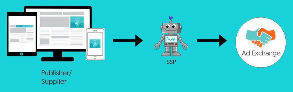 Supply side platform ssp explained graphic