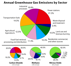 CO2, CH4, N2O sources of emissions. Photo Credit: Wikipedia
