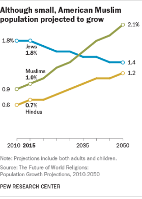 The projected growth of America's Muslim population. Credit: Pew Research Center