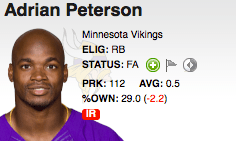 Adrian Peterson was injured in September, 18th and did not return for the rest of the season
