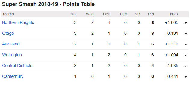 Auckland vs Canterbury, 9th Super Smash Match: Points Table
