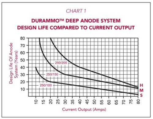 Durammo Deep Anode System Design Life