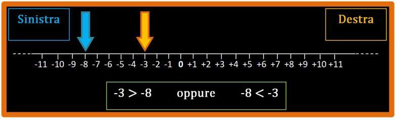 Cosa sono i numeri relativi