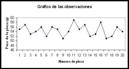 gráfico de observaciones