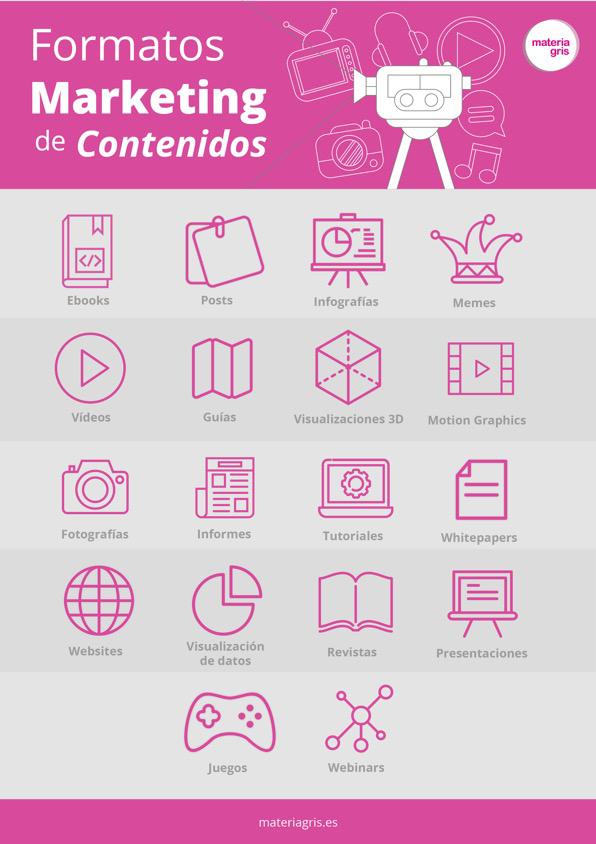 formatos más utilizados para Marketing de Contenidos