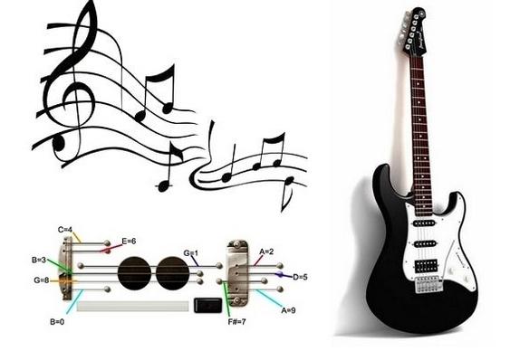 Notas musicais para tocar guitarra do Google