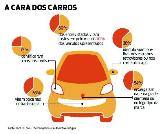 Enxergando caras em carros