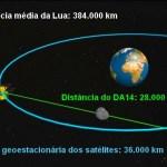 A passagem do asteroide 2012 DA14 tão perto da Terra
