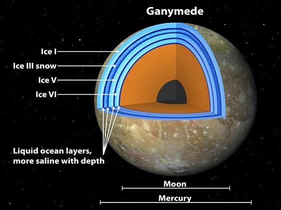 Camadas de gelo em lua de Júpiter