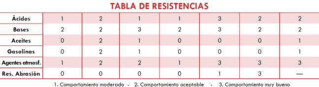 tablas_de_resistencias_de_planchas_de_goma