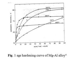 Effect of Tin Additions on Age Hardening Behaviour of AZ92