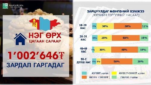 Average Tsagaan Sar expenditure