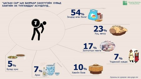 Most challenging expenses for Lunar New Year.  54% report gifts for guests, followed by the fatty tail of the sheep.  Courtesy of Mongolian Marketing Consultancy Group