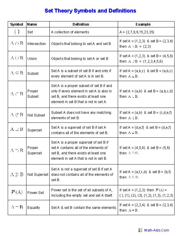 3 Venn Diagrams Shaded Operations