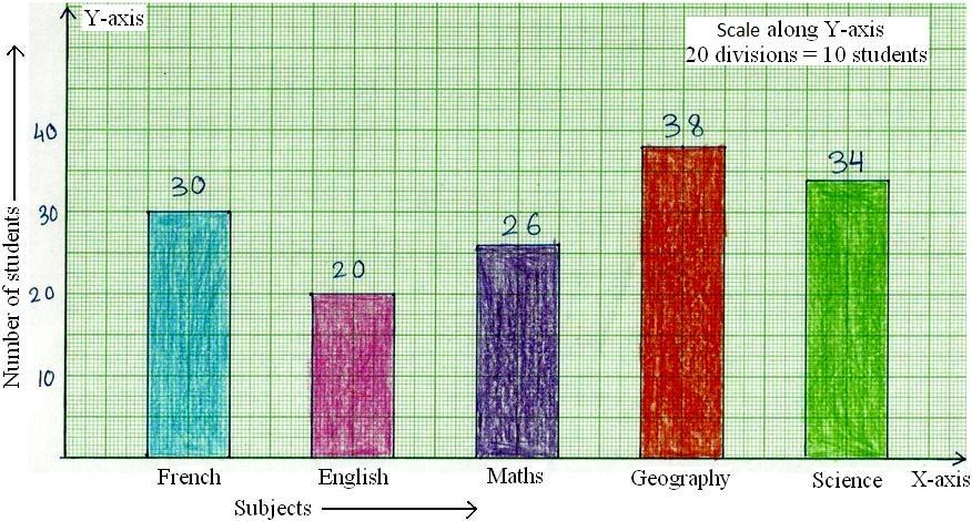 Construction Of Bar Graphs Solved Examples On Construction Column Graph