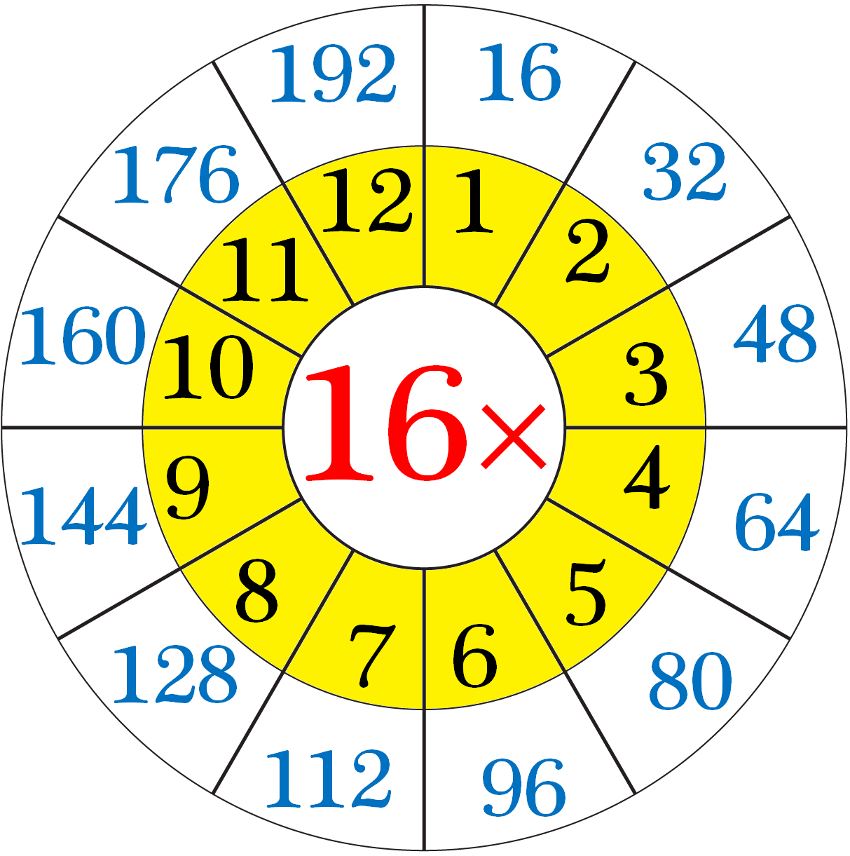 Multiplication Table Of 16