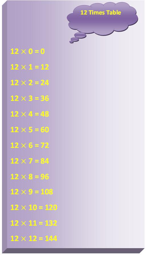 12 times table multiplication table