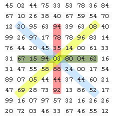 Grid Directions