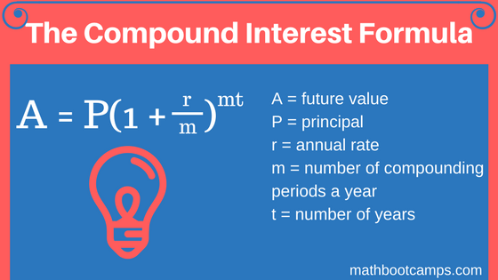 graphic showing the compound interest formula and the definitions of different parts of the formula