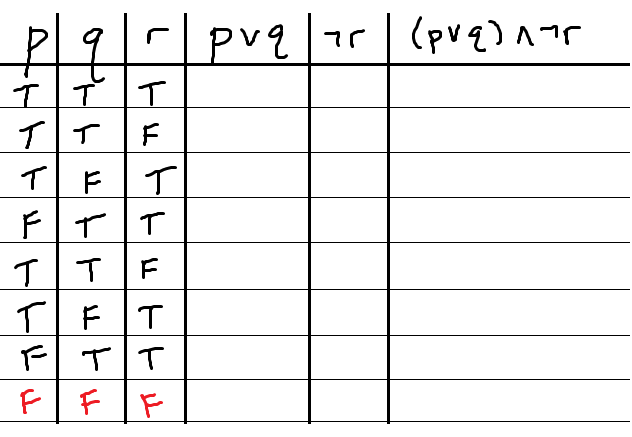 blank-truth-table-all-false