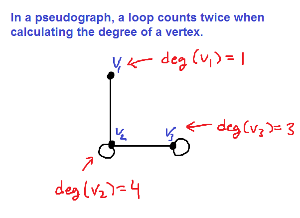 A pseudograph showing the degree of each vertex. Vertex v1 has one edge connected to it, so its degree is 1. Vertex v2 has two edges connected to it and a loop, so its degree is 4. Vertex v3 has one edge and a loop, so its degree is 3.