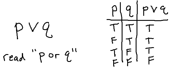 disjunction-or-truth-table