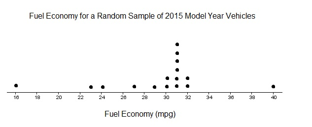 dotplot-fuel-economy