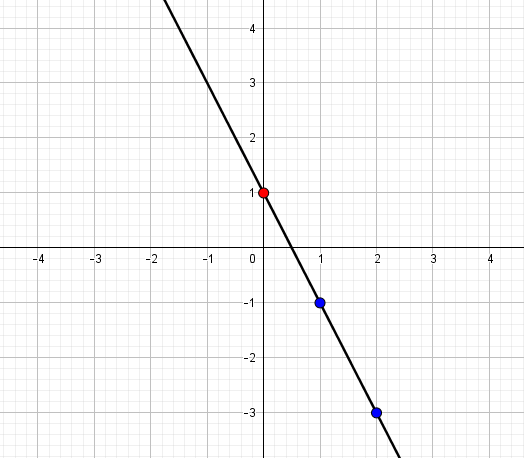 graph of linear equation y = -2x + 1