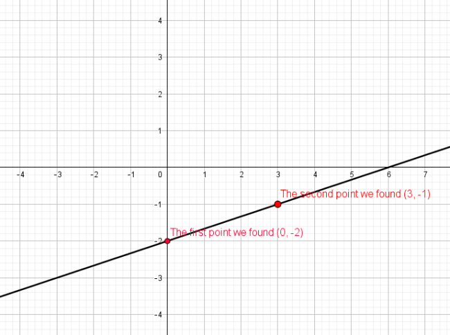 graph of y = (1/3)x - 2