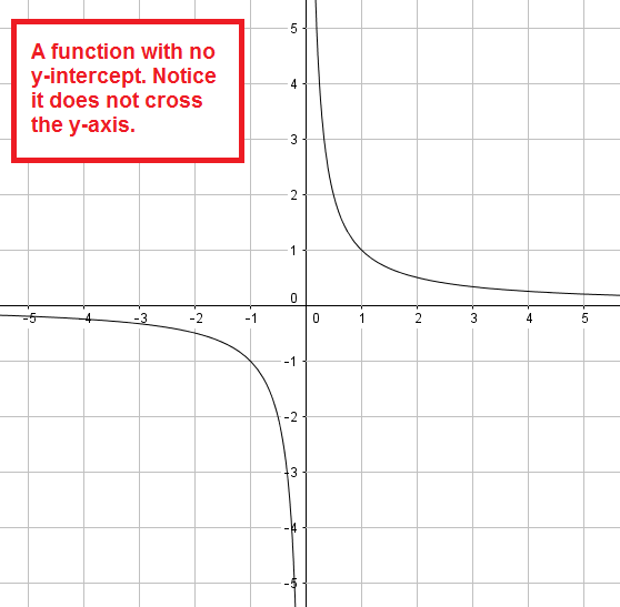 a graph of y = 1/x, which has no y-intercept
